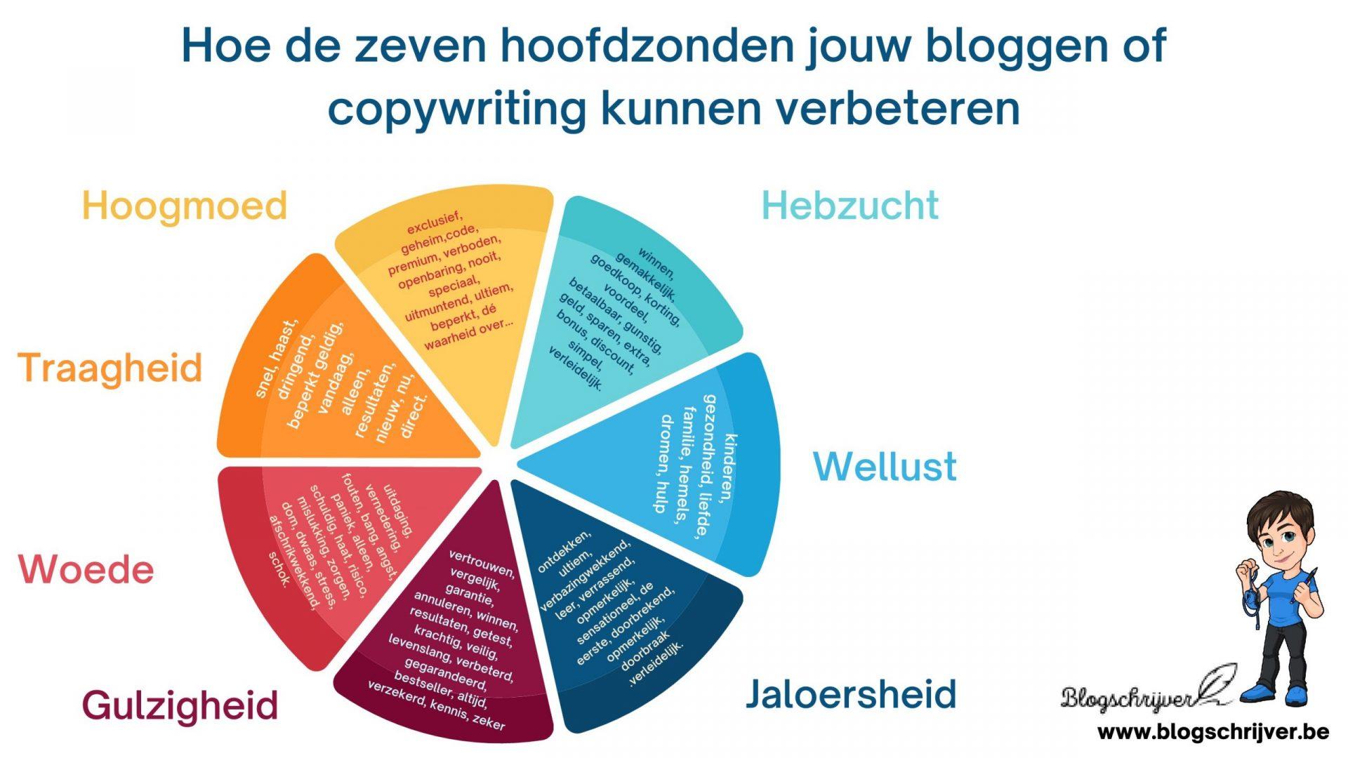 copywriting volgens 7 hoofdzonden blogschrijver