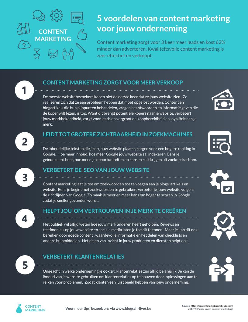 voordelen content marketing